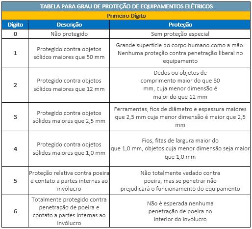 tabela-grau-de-protecao-equipamentos-eletricos-primeiro-digito