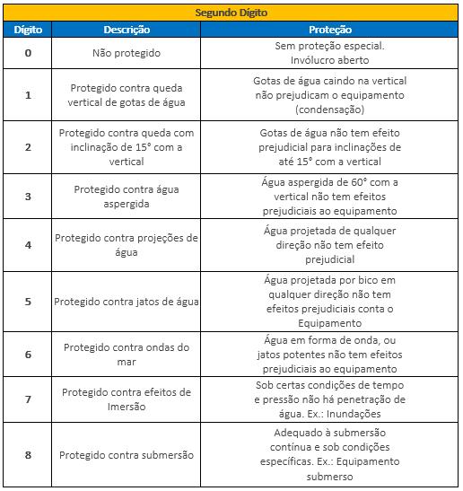 tabela-grau-de-protecao-equipamentos-eletricos-segundo-digito